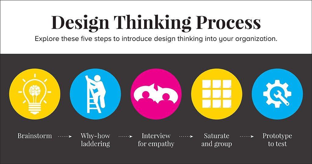 cpm-design-thinking-process2